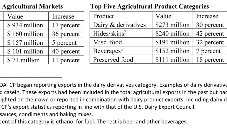 Wisconsin Agricultural Exports Continue to Grow