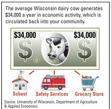 Dairy Industry Contributes $43.4 Billion to Wisconsin's Economy