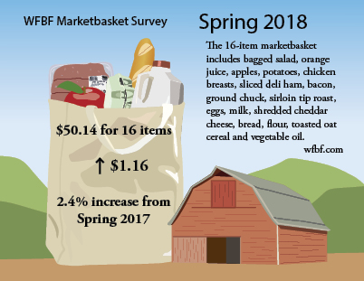 Survey Says…  Food Prices Remain Stable in Wisconsin